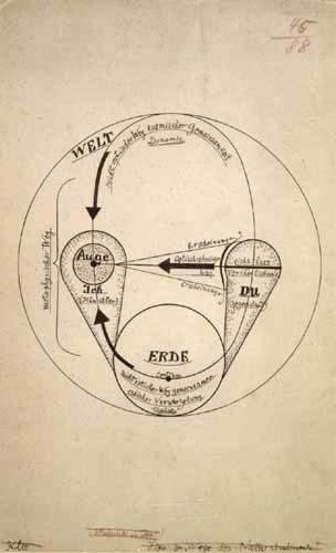 Paul Klee - Schema Ich - Du - Erde - Welt